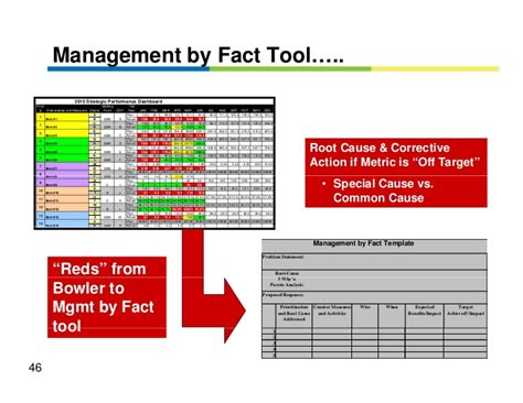 management by fact template strategic planning deployment using the x matrix w225