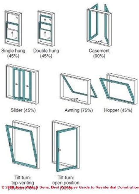 styles of windows types of windows interior design infographs pinterest