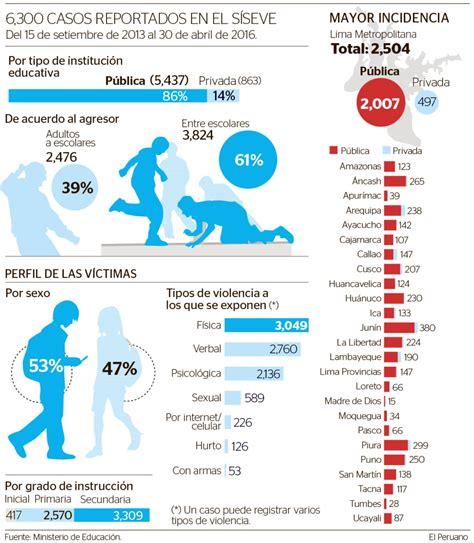 porcentaje de bullying en usa por ano en estos puntos del per 250 se denuncian m 225 s casos de