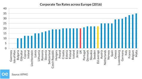 corporate how why corporate america could be the best thing to happen to you books could corporate tax rates become an issue in brexit talks