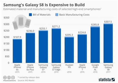 Harga Samsung S8 Dan Iphone 7 kos menghasilkan samsung galaxy s8 adalah lebih mahal