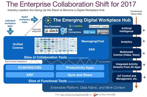 Online Software Architecture Design Tool digital workplace update why enterprise collaboration is