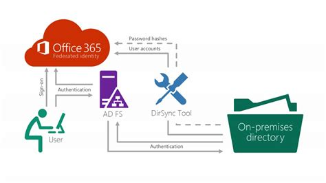 Office 365 Home Sign In by How To Configure Federated Identity Sign In Model For