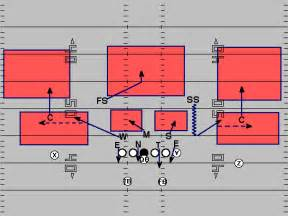 Cover Three Cover 2 Defense Diagram Cover Free Engine Image For User