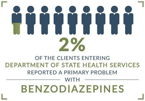 Valium Detox Centers by Benzodiazepines