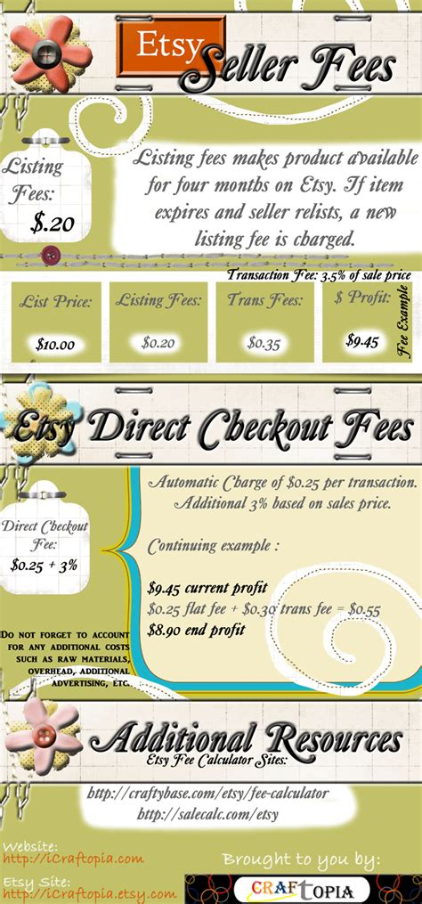 etsy pattern site fees etsy seller fees icraftopia