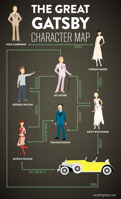 themes of love and money in the great gatsby character map of the great gatsby contains spoilers