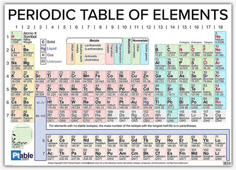 printable periodic table 2017 periodic table of elements 2017 hd brokeasshome com