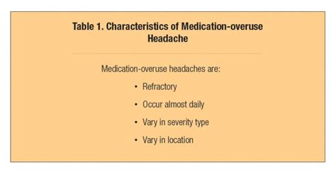 Medication Overuse Headache Detox by Current Understanding And Management Of Medication Overuse