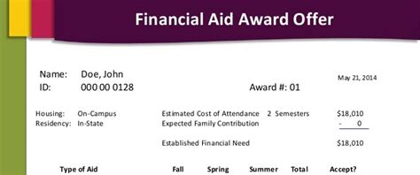 Financial Aid Award Letter Unmet Need Financial Aid Award Letters Startschoolnow