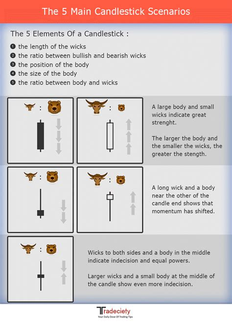 candlestick pattern poster candlesticks forget candlestick patterns this is all