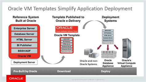 oracle vm template con8472 what s new with oracle vm server for x86 and sparc