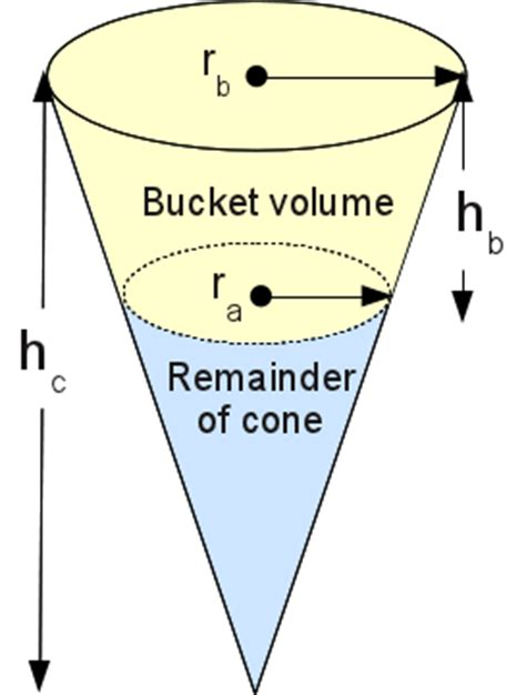 volume of a cone section google images