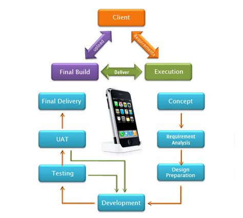 mobile application development mobile application development cycle