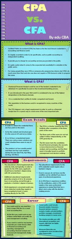 Mba Cfa Cpa Salary by 18 Best Prestigious Accreditation Images On