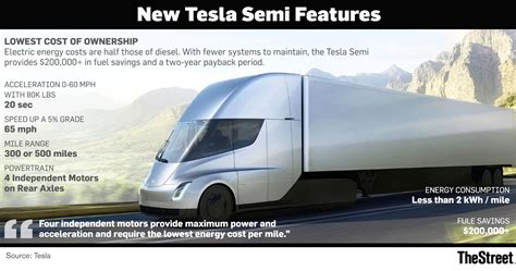 2020 Tesla Semi by Tesla S 2020 Ambition Roadster 2 0 And Semi Trucks