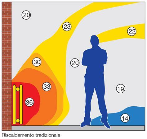 riscaldamento a pavimento con pannelli solari impianto di riscaldamento a pavimento con pannelli radianti