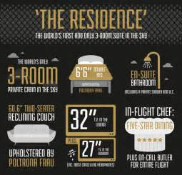 Etihad airways launches ultra luxe residences on its a380 187