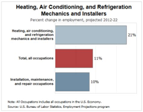 Automotive Technician Outlook by Career Forecast What S The Outlook For Hvac Technicians