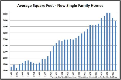 average house square footage top graphic of average bedroom size square feet patricia woodard