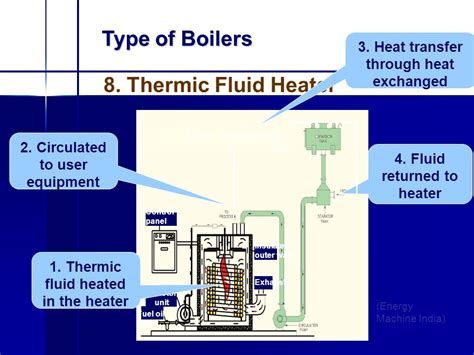 layout of steam power plant ppt unit 2 power plants steam power plant layout boilers