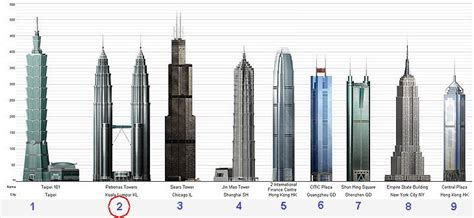 How Many Floors In Towers Malaysia by Petronas Towers