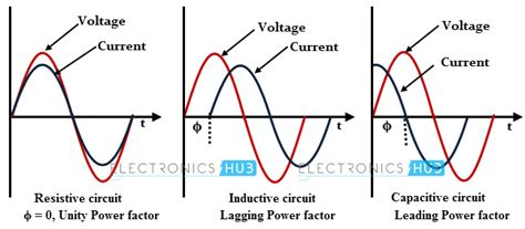 how capacitor effect power factor power factor and its correction