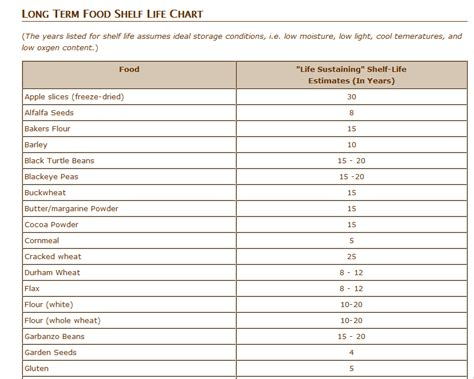 Shelf Of Canned Foods Past Expiration Date by Topic The About Quot Shelf Quot And Expiration Dates