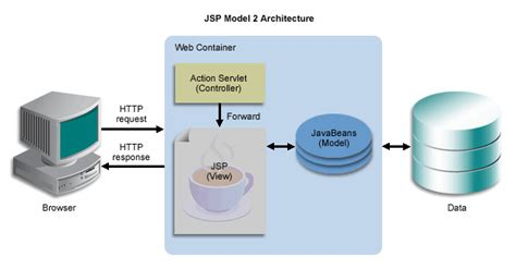 mvc pattern web applications about the model 2 versus model 1 architecture