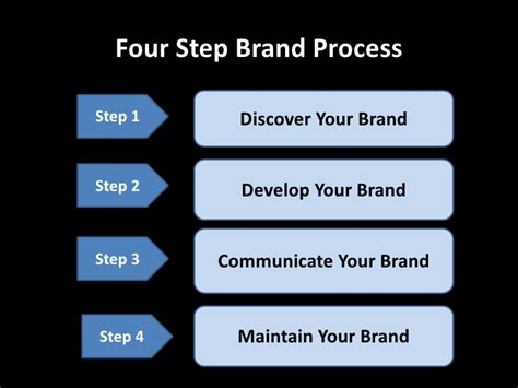 Personal Branding Mba by Personal Branding Presentation Kansas School