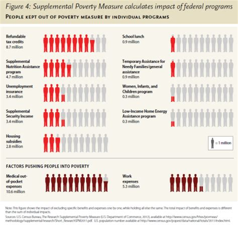 supplemental nutrition assistance program what s the impact of your federal tax dollars