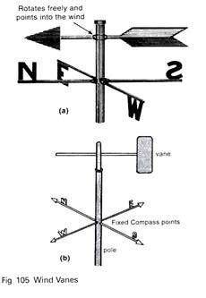 wind vane diagram measurement of climate and weather instruments with diagram