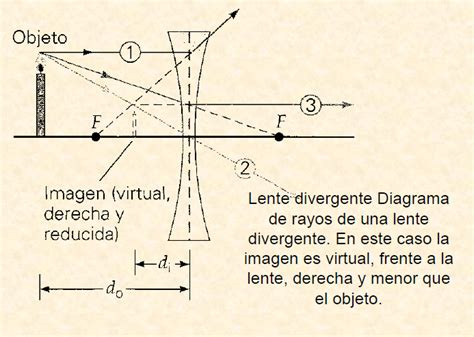 lentes divergentes en las lentes divergentes las im 225 genes f 237 sica las lentes