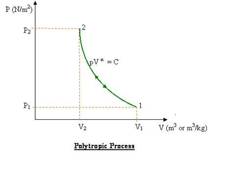 pv diagram for adiabatic process esbanpeter isothermal