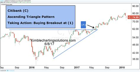 pattern analysis expert kimble charting solutions pattern analysis experts