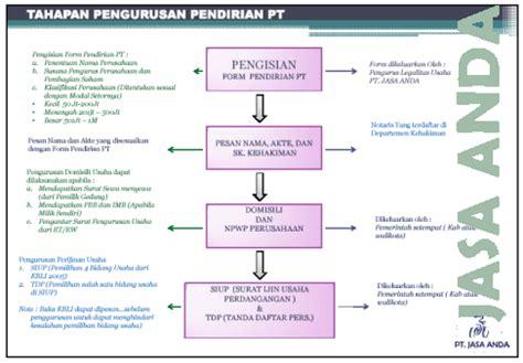 pembuatan faktur pajak batal prosedur cara serta syarat mendirikan perusahaan pt