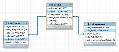 membuat relasi database dengan xp menggabungkan table transaksi dengan union mysql
