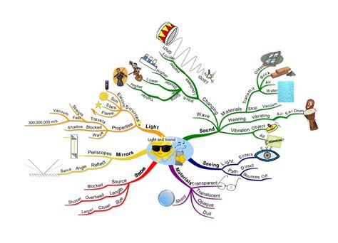 innere revision science mind map 174 exles mind mapping