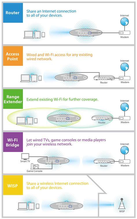 Edimax Br6228n edimax wireless routers n150 5 in 1 n150 wi fi