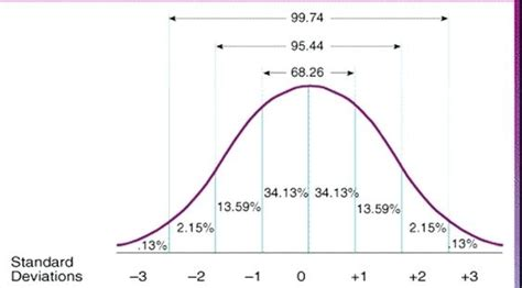 Bell Curve Template Excel Fulled Under Bell Curve Bell Curve Exle Excel Topbump Club Normal Distribution Curve Excel Template