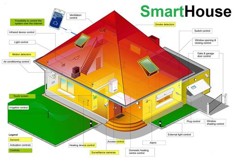smart house movie smarthouse the smarthouse solution
