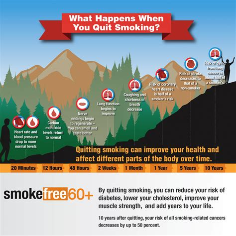 What Happens In Vegas Will Make You Sick by Benefits Of Quitting Smokefree Gov