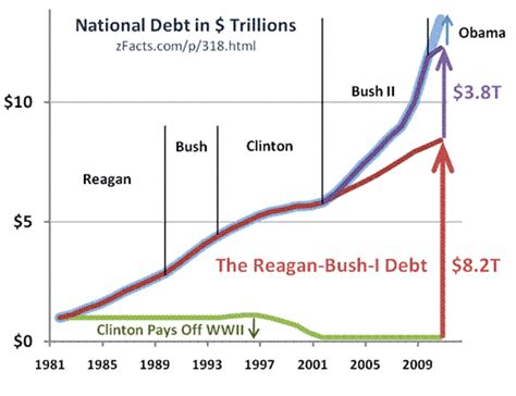 National Debt When Clinton Left Office by Stupid Graph Blames For Most Of The Debt Liberal Bias