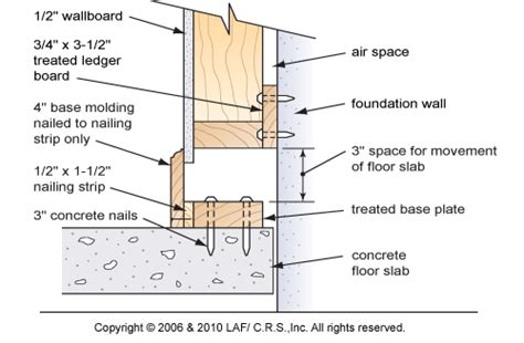 Non Slip Plastic Expansion Pipe Nail Berkualitas basement remodeling ideas february 2015