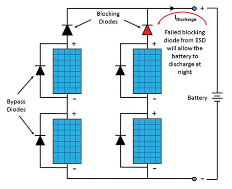 blocking diode battery esd failure analysis of pv module diodes and tlp test methods in compliance magazine