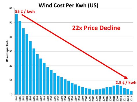 Solar And Wind Plunging Below Fossil Fuel Prices Ramez Naam