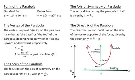 conic sections formulas pdf formula sheet http www marianhs org olc class aspx id