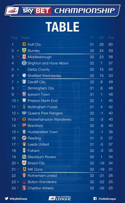 sky bet championship on twitter quotheres a look at the