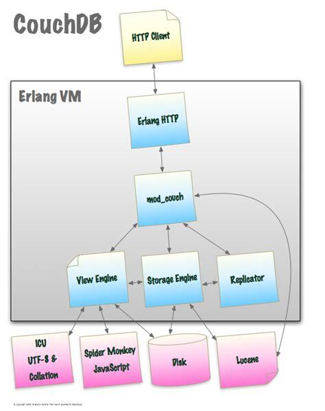 conceptual architecture diagram exle conceptual diagram of couchdb the universe and