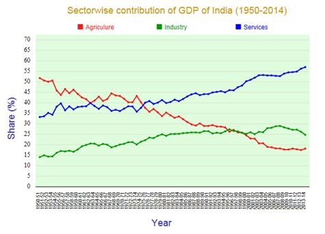 file sectors of us economy as percent of gdp 1947 2009 png sector wise contribution of gdp of india statisticstimes com